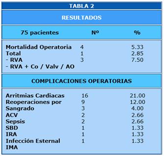 Figura 2. Reemplazo valvular aortico