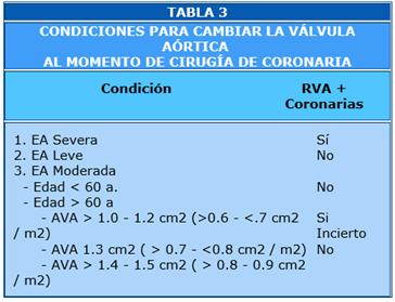 Tabla 3. Reemplazo valvular aortico